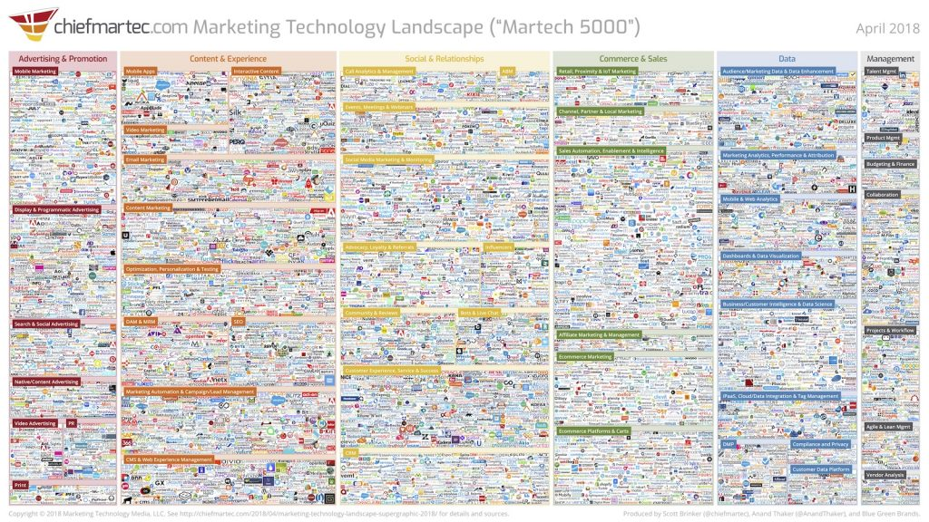 The overwhelming solution options in Scott Brinker's Marketing Technology Landscape Supergraphic highlights the need for marketers to work smarter, not harder.