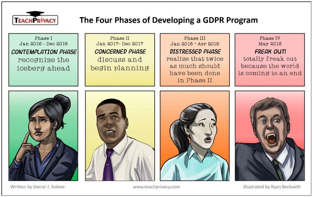 A cartoon about the phases of GDPR preparation