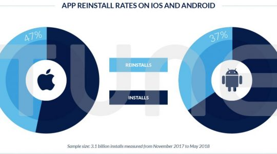 42% of Installs Are Reinstalls: Now What Should App Marketers Do?