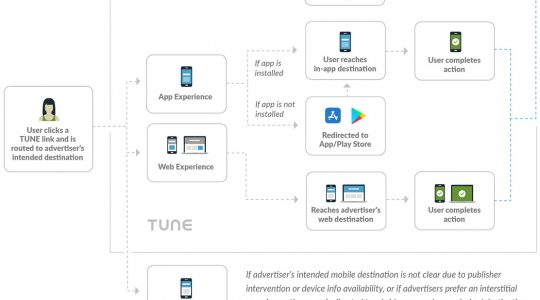 TUNE Links, a cross-channel measurement solution
