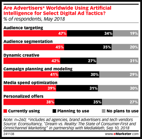 Chart on How Marketers Use AI from eMarketer
