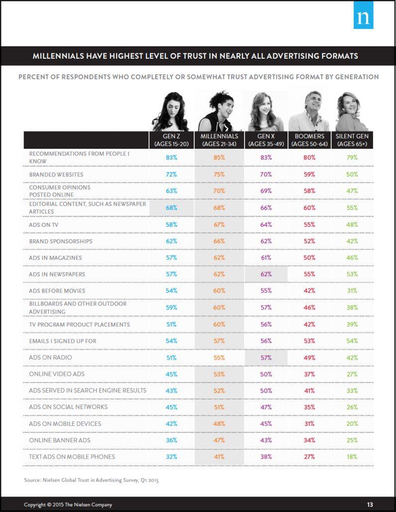 Advertising Trust Chart from Neilson