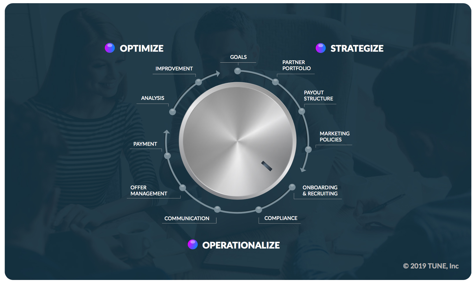 Dial graphic for onboarding and recruiting